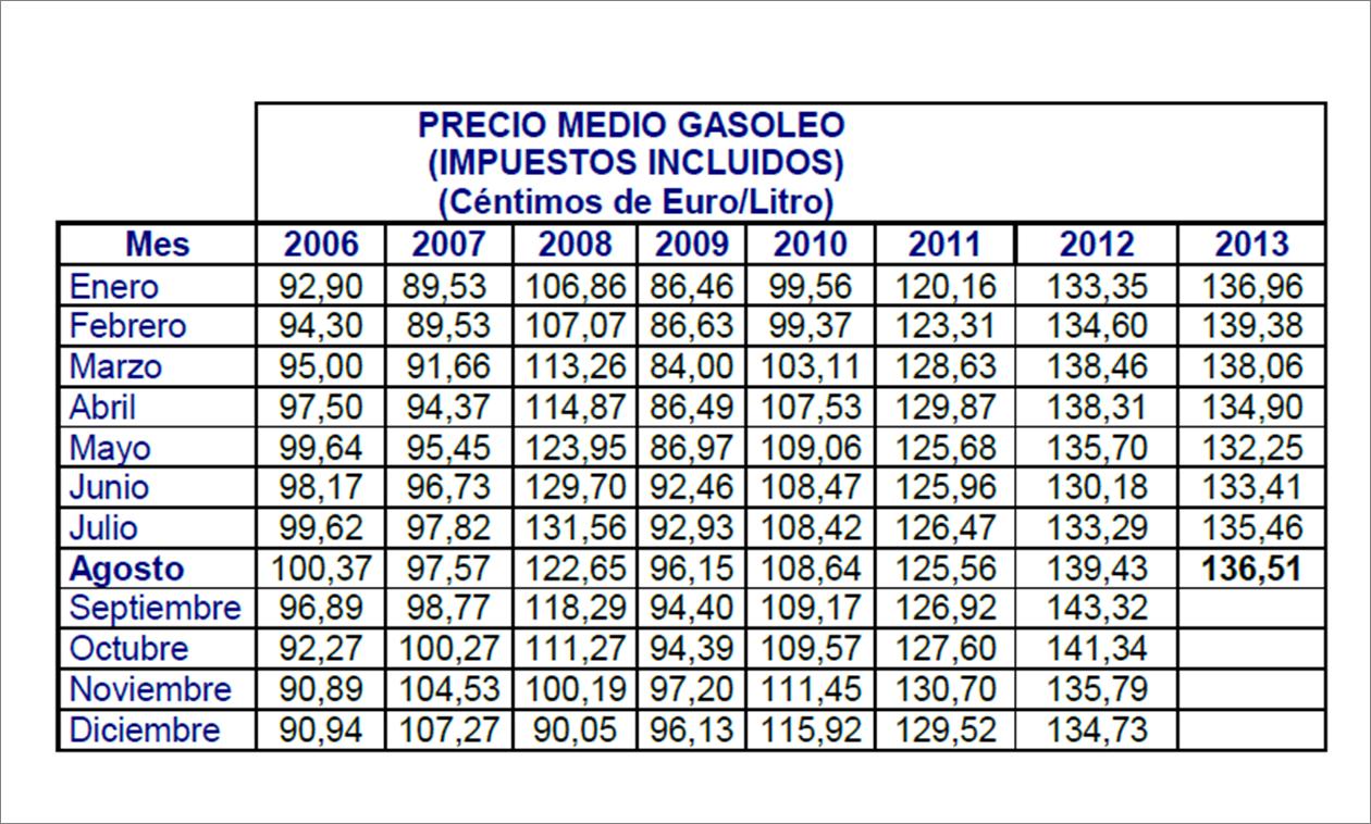 precio-gas-oil